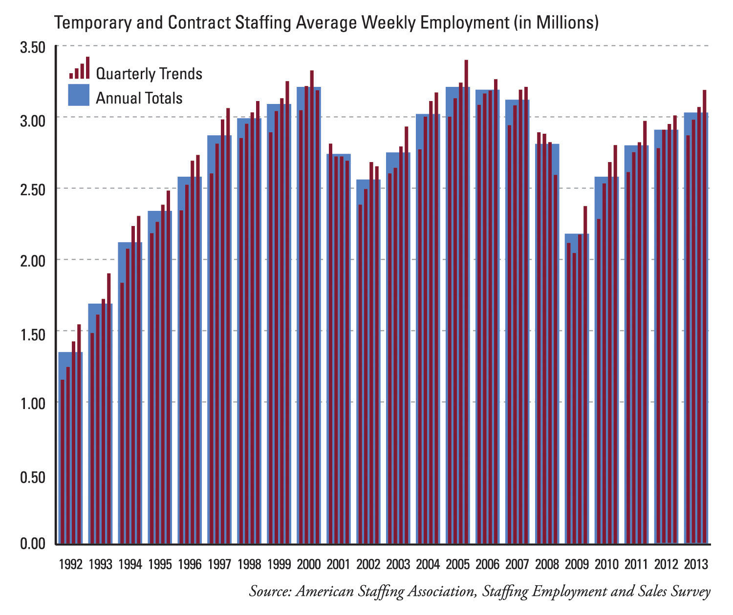 Temporary and Contract Staffing Average Weekly Employment