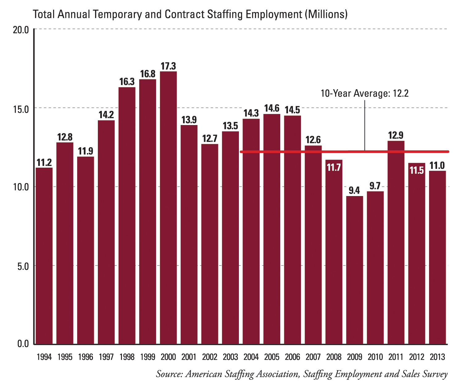 Total Annual Temporary and Contract Staffing Employment