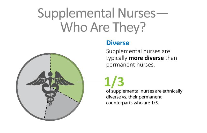 Supplement Nursing