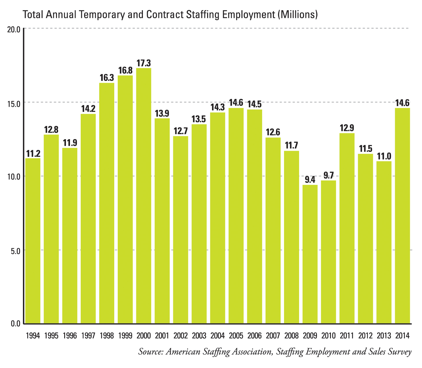 Annual Sales Totals for the Staffing and Recruiting industry