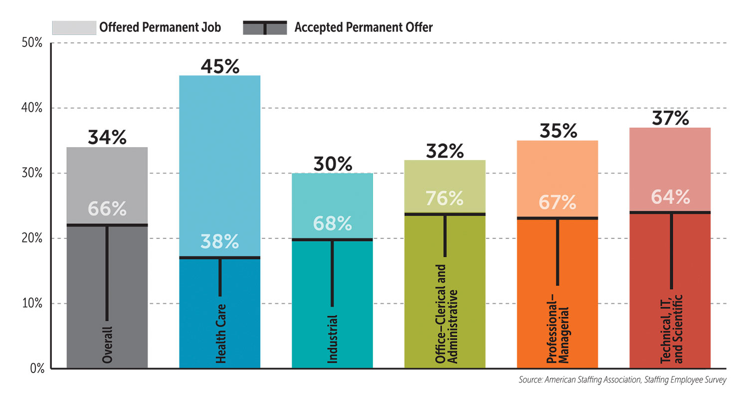 Charts & Figures - American Staffing Association
