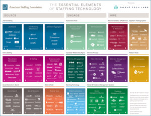 Essential Elements Of Staffing Tech Chart
