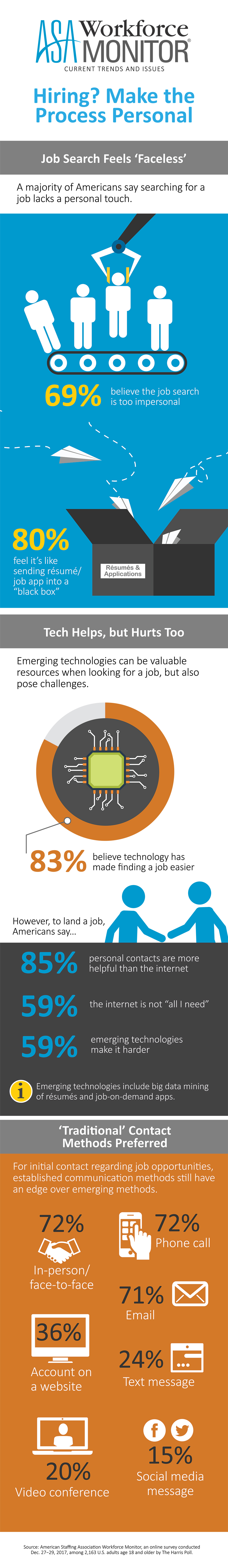 ASA Workforce Monitor—Job Search Methods and Preferences - American ...