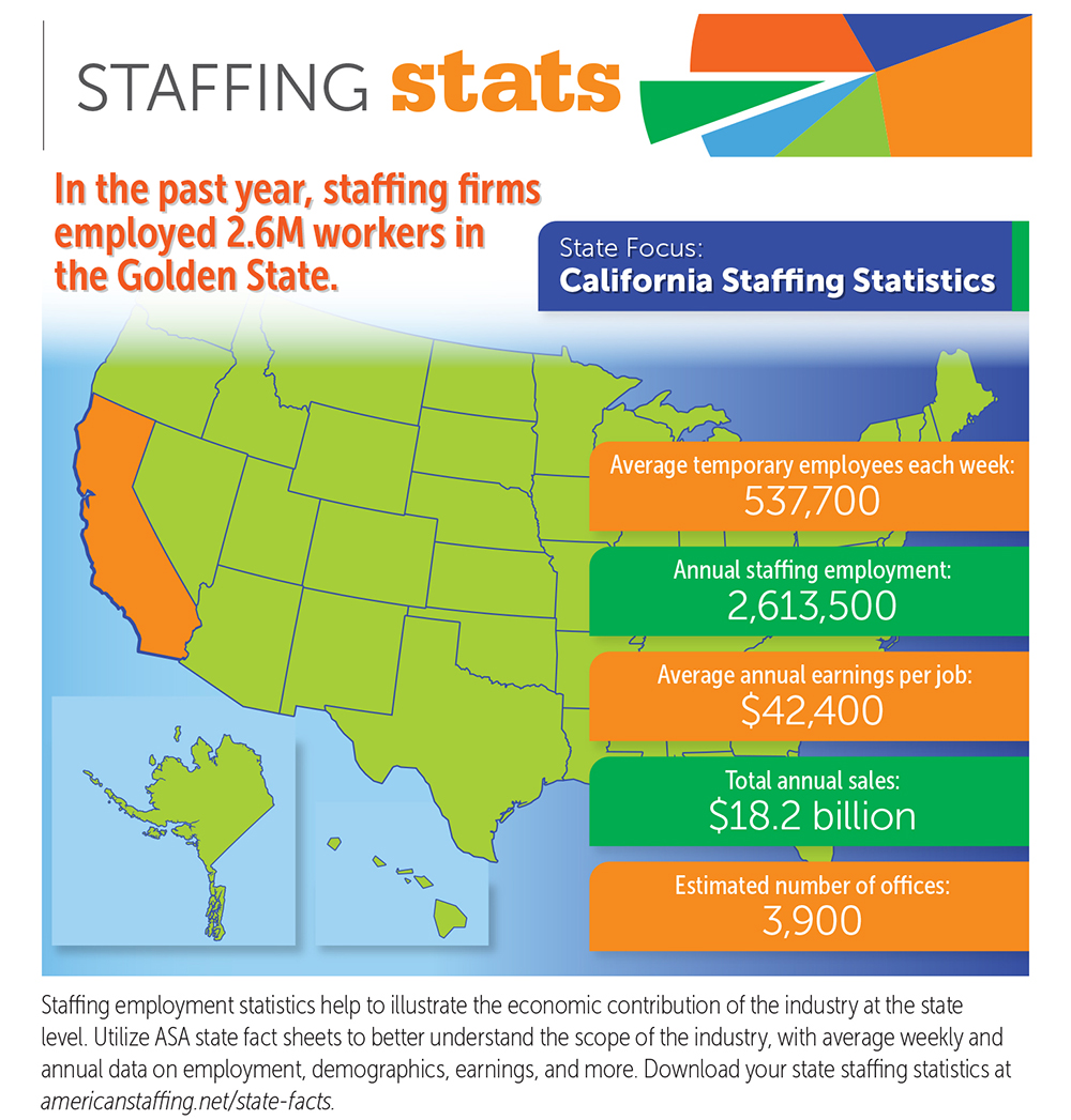 Califonia Staffing Statistics