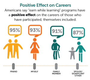 Apprenticeship: Positive Effect on Careers