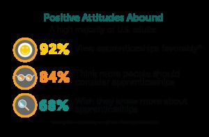 Apprenticeship: Positive Attitudes Abound