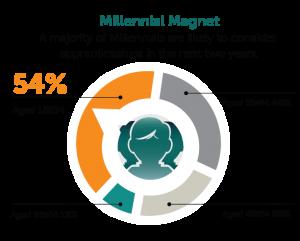Apprenticeship: Millenial Magnet