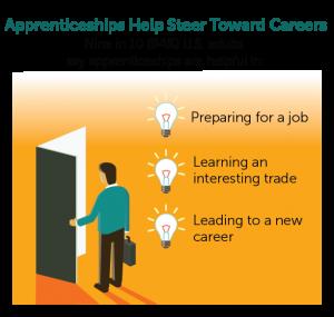 Apprenticeships Help Steer Towards Careers
