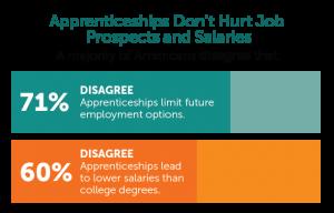 Apprenticeships Don't Hurt Job Prospects & Salaries