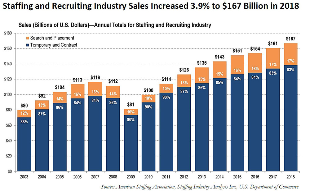 Sales (Billions of U.S. Dollars)—Annual Totals for Staffing and Recruiting Industry