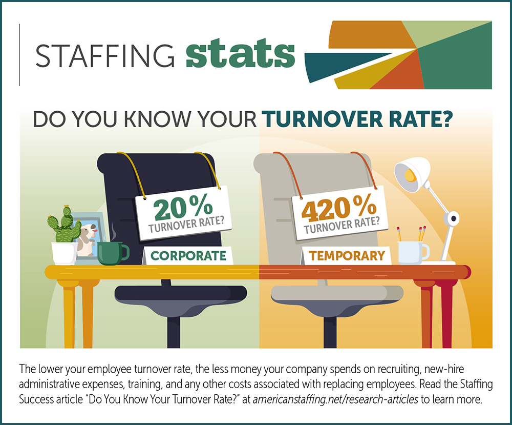 Staffing Stat: Turn Over Rate